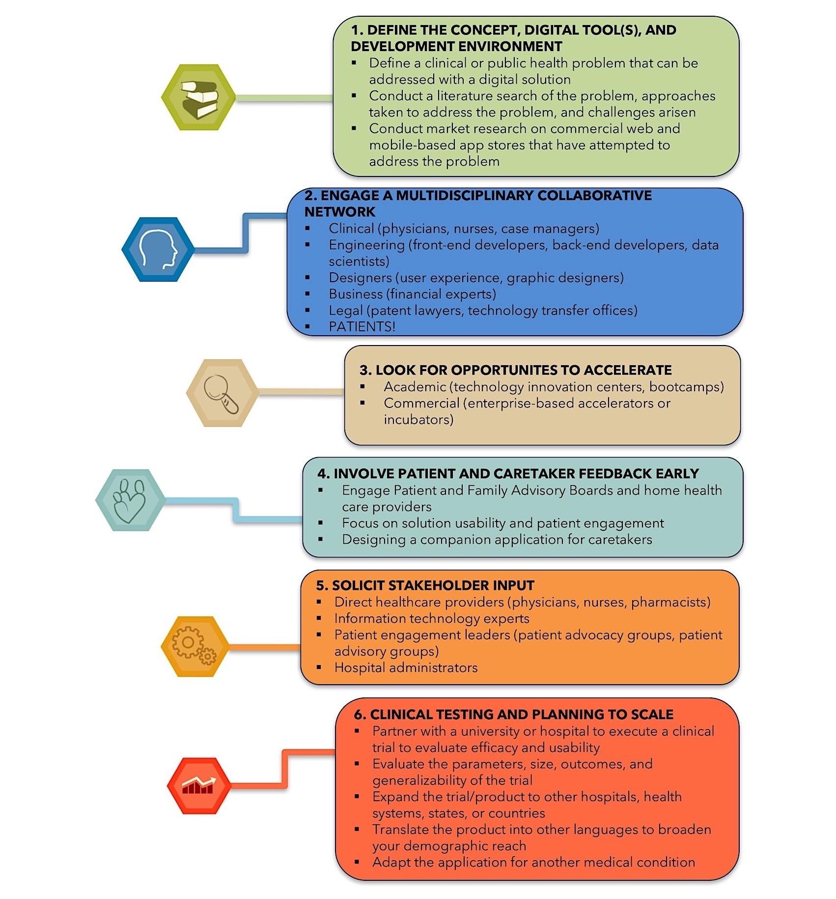 JCARD - Digital Health Innovation: A Toolkit to Navigate